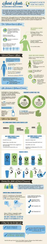 Fragrances infograph