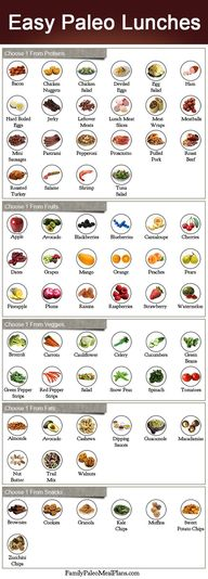 Easy Paleo Lunches -