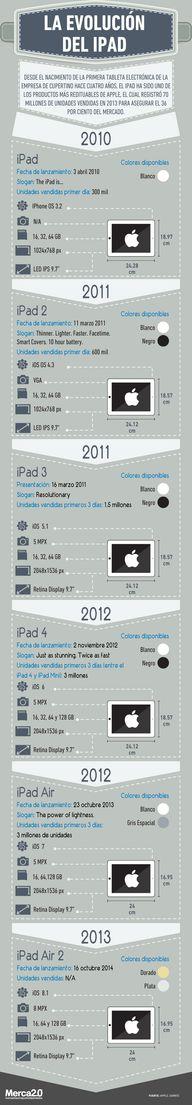 #Infografía: Evoluci