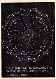 Moon's path. 1888  1
