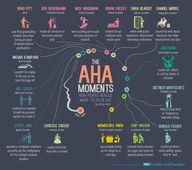 The 'Aha!' Moments o