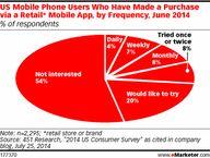 Retail Purchases via