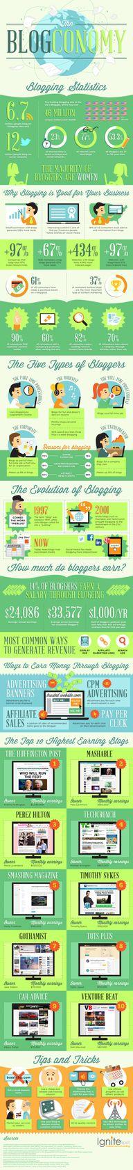 highest earning blog