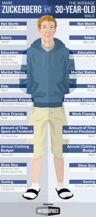 Mark Zuckerberg vs.