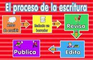 Writing Process Post...