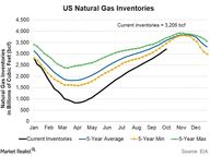 US Natural Gas Inven
