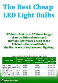 LED light bulbs defi