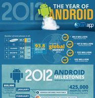 the year of android