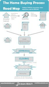 Home Buyer Road Map