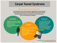 Carpal Tunnel Syndro