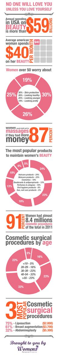 Cost of Beauty Infog