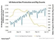 US Natural Gas Produ