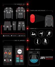 Vêtements Connectés