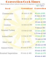 Convection Cooking C