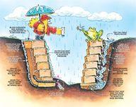 Retaining walls. Wis
