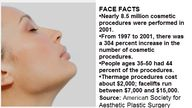 FACE FACTS •Nearly 8