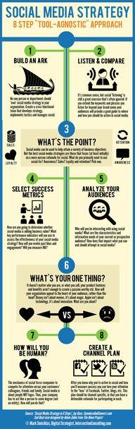 8 Step Tool Agnostic