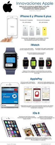 Novedades de Apple (