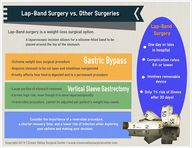 Lap Band Surgery vs