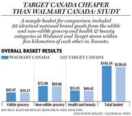 Target Canada Prices