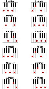 Piano Chords Beginne