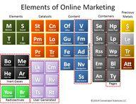 Elements of Online M