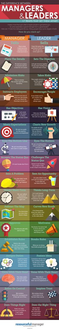 The difference between Managers & Leaders - 17 traits that set them apart www.resourcefulmanager.com