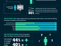 Health and wellness infographics