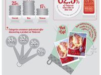 Infographics: Food & Beverage