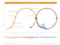 Design Thinking / Service Design