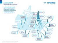 Salary Guide 2014 on Pinterest