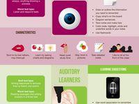 MI/Learning Styles
