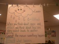 Classroom anchor charts and signs