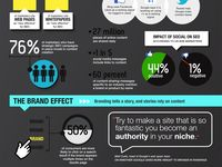 Infographics about Business, Social Media, Webdesign, HTML5, Graphicdesign, Design and Mobile!