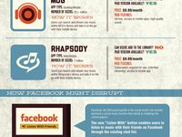 Infographics for everything mobile, social or trending.