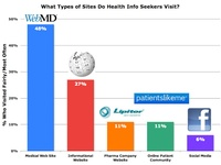 These are mostly charts from Pharma Marketing Blog of interest to pharmaceutical marketers and health communications experts.