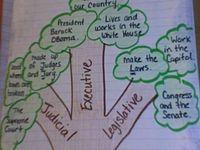 Social Studies Ideas (School)