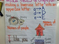 Anchor Charts and Thinking Maps