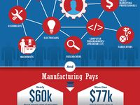 Learn about what makes advanced manufacturing so cool - and important. We promise you won't be bored!