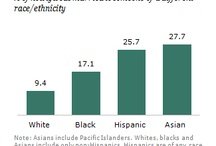 Demographics / by AdAge Stat