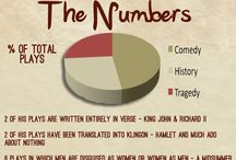 Fun Shakespeare Info / by NoSweatShakespeare