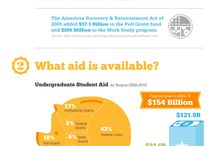 Financial Aid 101 / by Katie Blackman