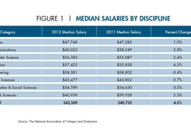 Salaries / by University of Central Missouri Career Services