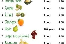 Health - High Fiber Foods / by Leona ( Murphy ) Krivda