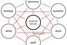 marketing models and charts / models to help make the complex theories simple / by alexandrapatrick