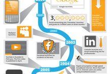 Digital Advertising / by Margie Albert|Focus on Customer Success