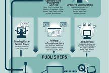 Digital Advertising + Marketing / by Nicole Camack