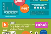 Social Media ups & downs / by Vince Fowler