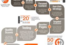 Conversion Rate Tips and Infographics / This board only showcase the best and most useful contents about increasing Conversion Rate and its basics. / by CJG Digital Marketing