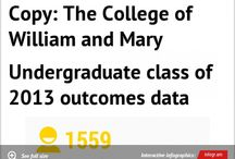 Outcomes / Information based on our annual Senior Survey / by W&M Career Center